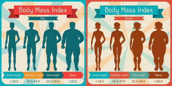 Calculating BMI